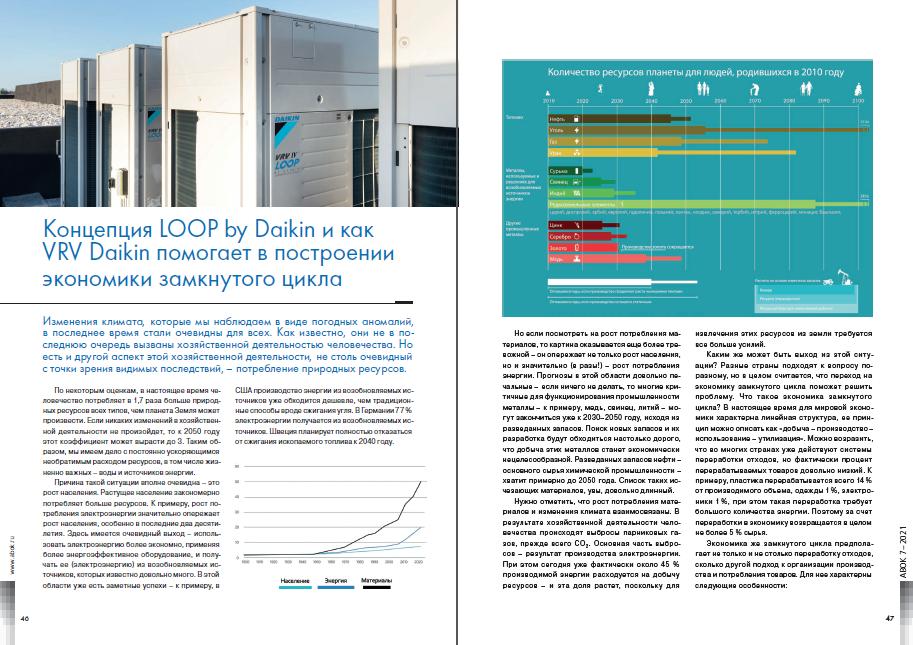 Концепция LOOP by Daikin и как VRV Daikin помогает в построении экономики замкнутого цикла